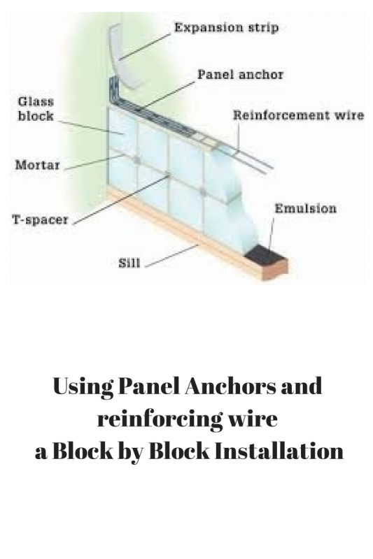 Panel anchors and panel reinforcing needed for glass block by block method