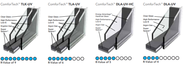 Pro 3 insulated glass packages for vinyl replacement windows columbus | Innovate Building Solutions #VInylwindows #Replacementwindows #GlassInsulation